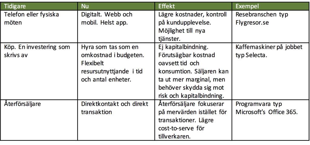 NyAffärsmodellSchema